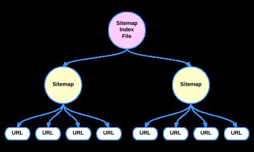 Что такое sitemap (карта сайта) и зачем она нужна