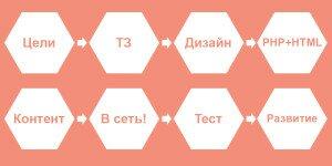 Поэтапный процесс создания и разработки сайта